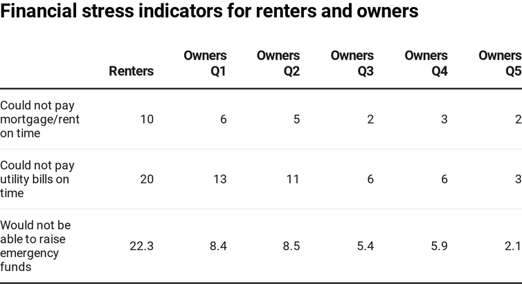As coronavirus widens the renter-owner divide, housing policies will have to change