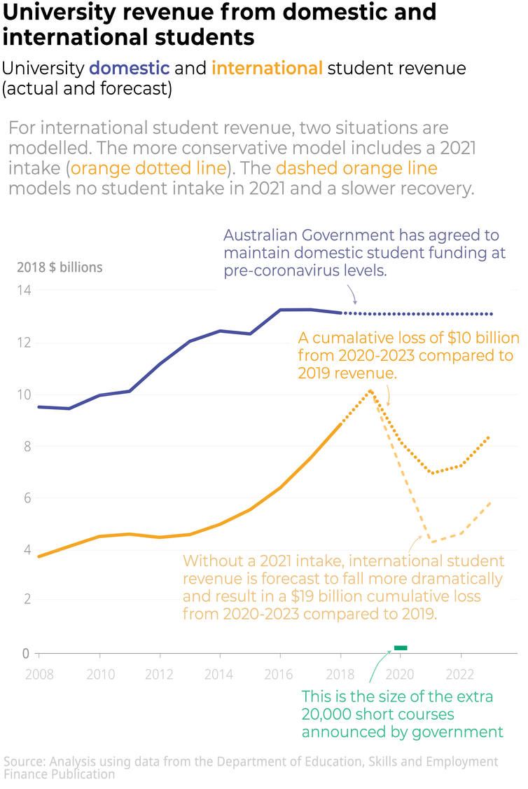 Australian universities could lose  billion in the next 3 years.