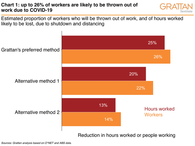 The charts that show coronavirus pushing up to a quarter of the workforce out of work