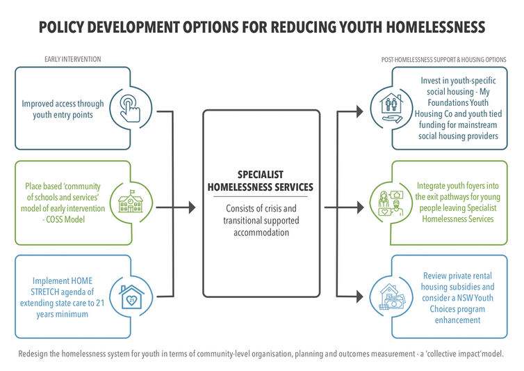 6 steps towards remaking the homelessness system so it works for young people
