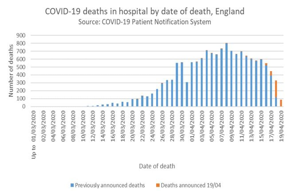 Coronavirus The Uk Could Be Over The Peak