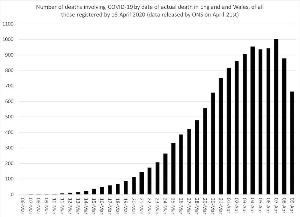 Three Charts That Show Where The Coronavirus Death Rate Is Heading