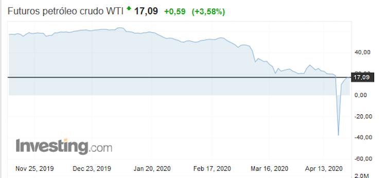 ¿Qué pasará con el petróleo?