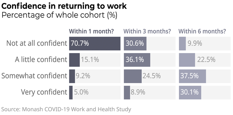 90% out of work with one week's notice. These 8 charts show the unemployment impacts of coronavirus in Australia