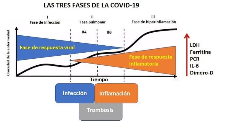 trombos COVID-19