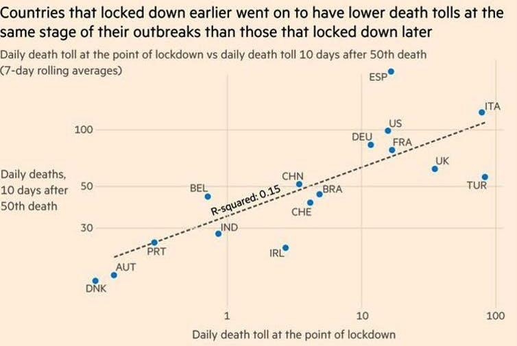 The evidence that lockdowns work may not be gold standard, but it's good