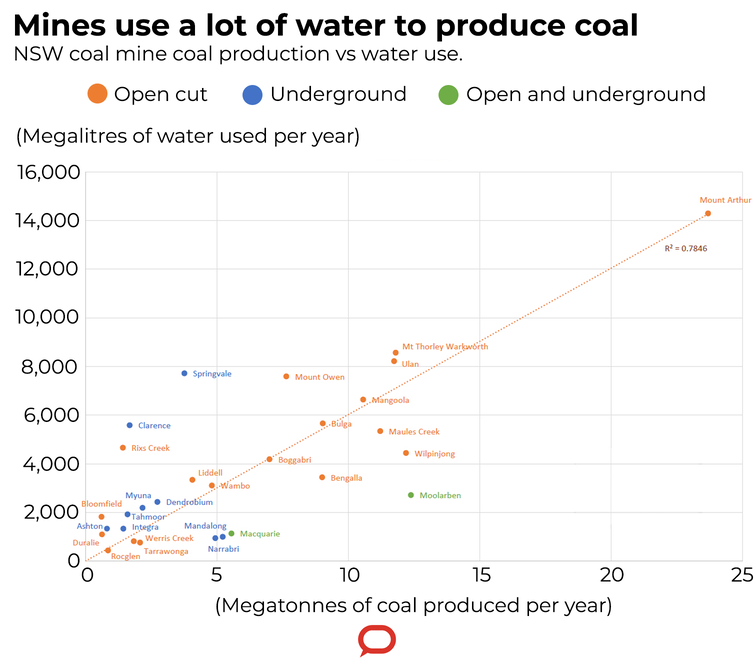 Aren't we in a drought? The Australian black coal industry uses enough water for over 5 million people