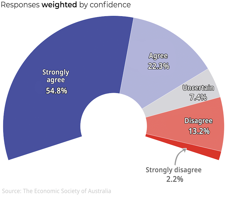 Economists back social distancing 34-9 in new Economic Society-Conversation survey