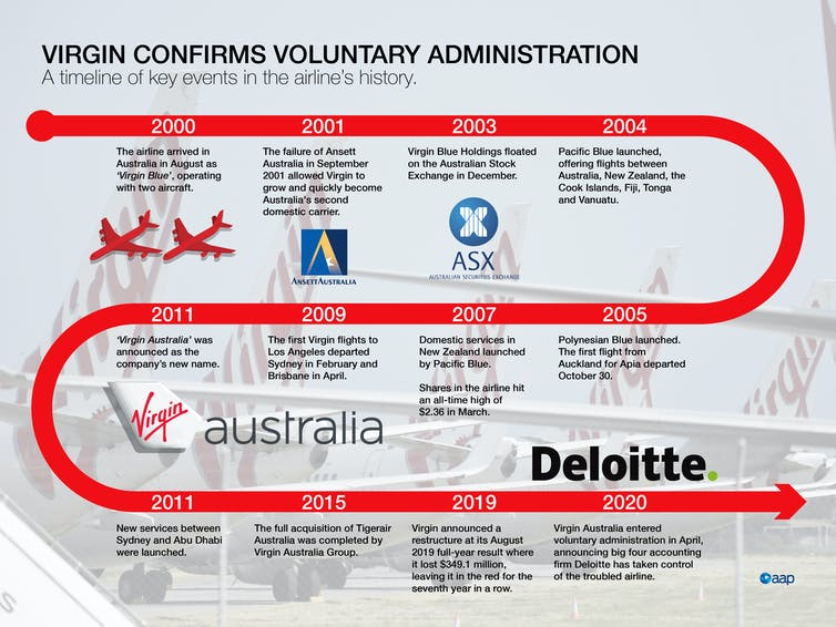 what Virgin Australia staff can learn from ex-Ansett workers