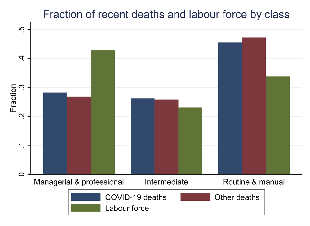 Coronavirus Class Divide The Jobs Most At Risk Of Contracting And Dying From Covid 19