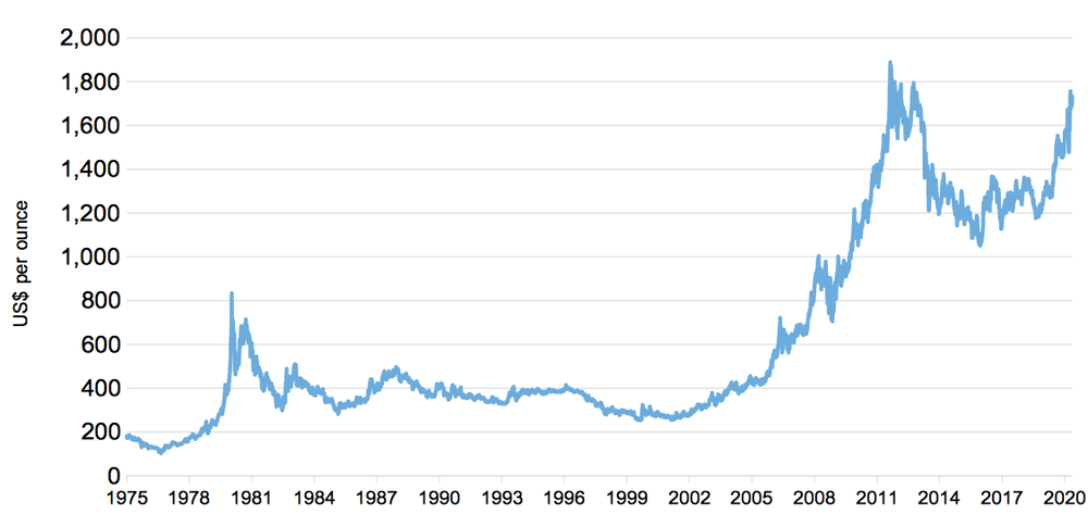 Gold Prices Go Up And Down Five Charts