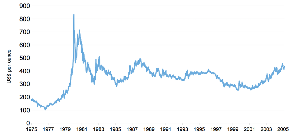A Trip Back in Time: How People Talked About Trading Gold 20 Years Ago