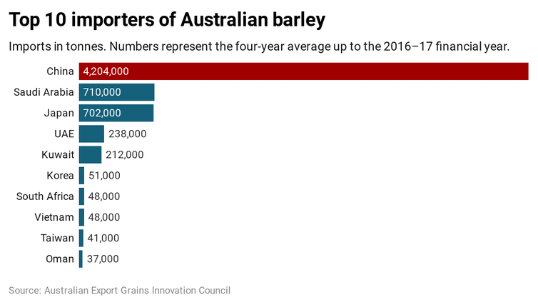 Australian barley growers are the victims of weaponised trade rules