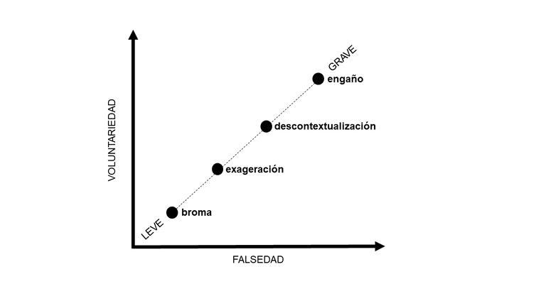 Los bulos de la pandemia: cuántos, cuáles, dónde, cómo y