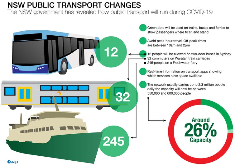 public transport is key to avoid repeating old and unsustainable mistakes