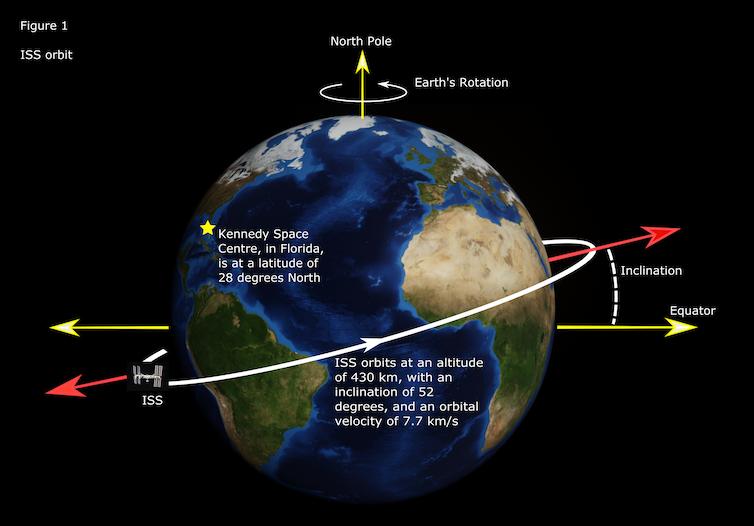 ISS orbit.