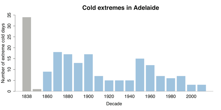 We dug up Australian weather records back to 1838 and found snow is falling less often