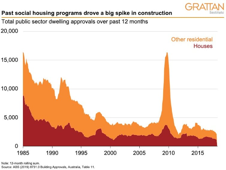 Money for social housing, not home buyers grants, is the key to construction stimulus