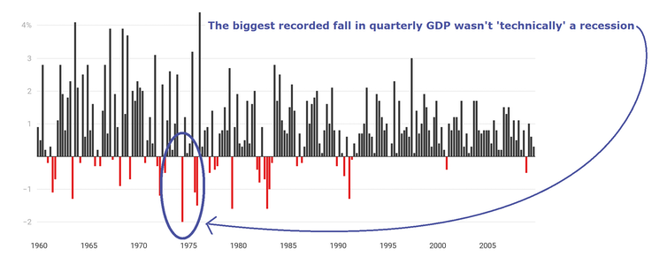 Our needlessly-precise definition of a recession is causing us needless trouble