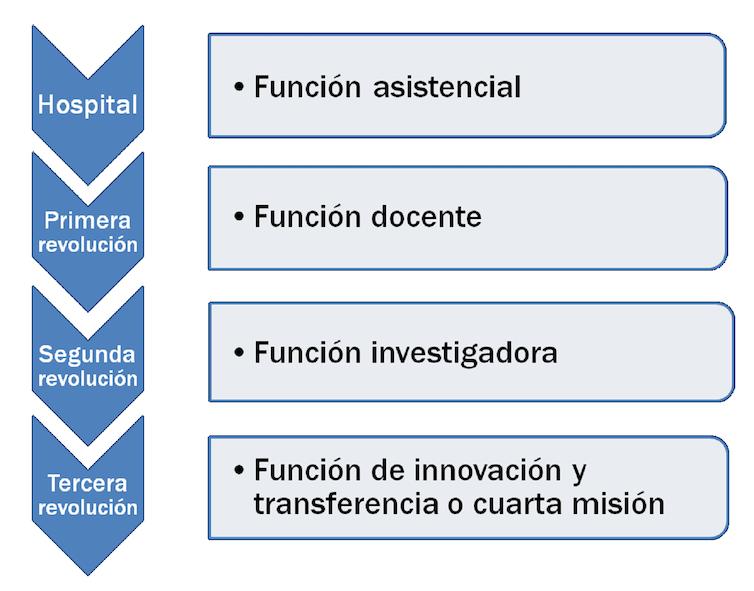El tránsito hacia el hospital emprendedor a través de la investigación, la innovación y la transferencia.