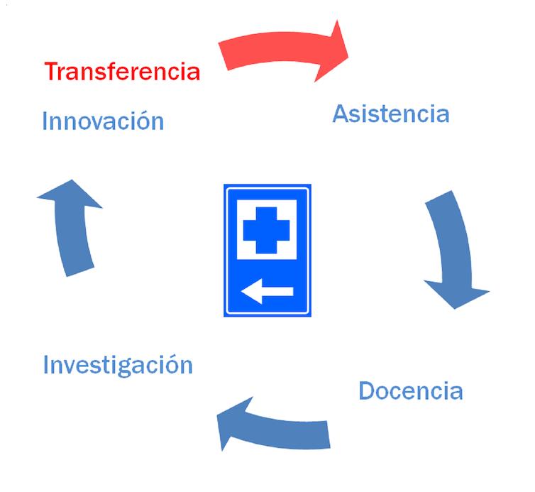 La cuarta misión de los hospitales en el Sistema Nacional de Salud.