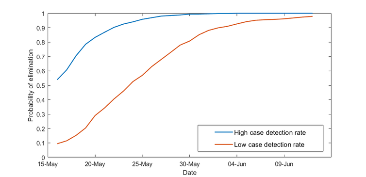 New Zealand hits a 95% chance of eliminating coronavirus – but we predict new cases will emerge