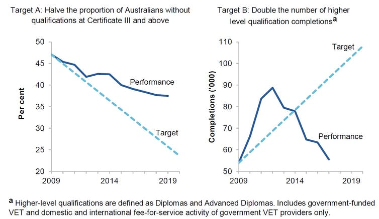There may not be enough skilled workers in Australia's pipeline for a post-COVID-19 recovery