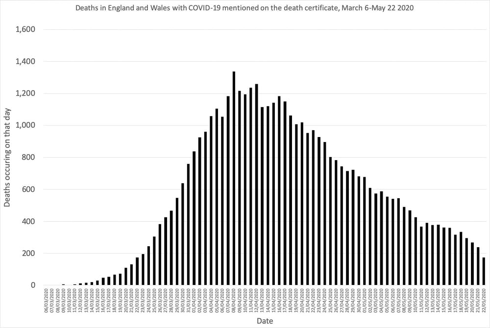 Why Coronavirus Death Rates Won T Fall As Quickly As They Rose
