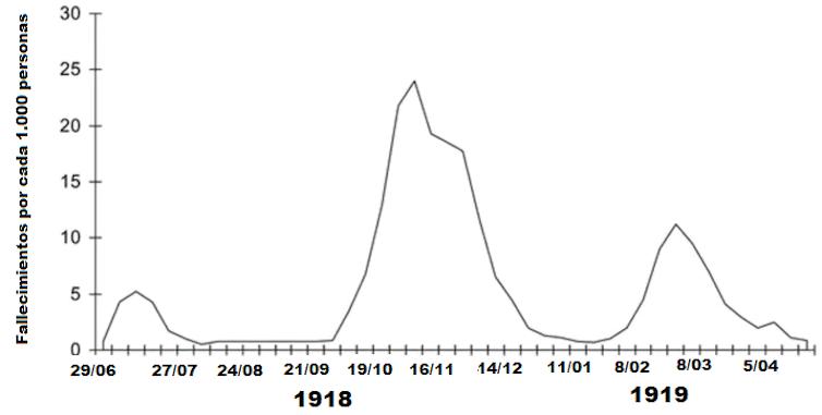¿Habrá una segunda oleada de COVID-19 en