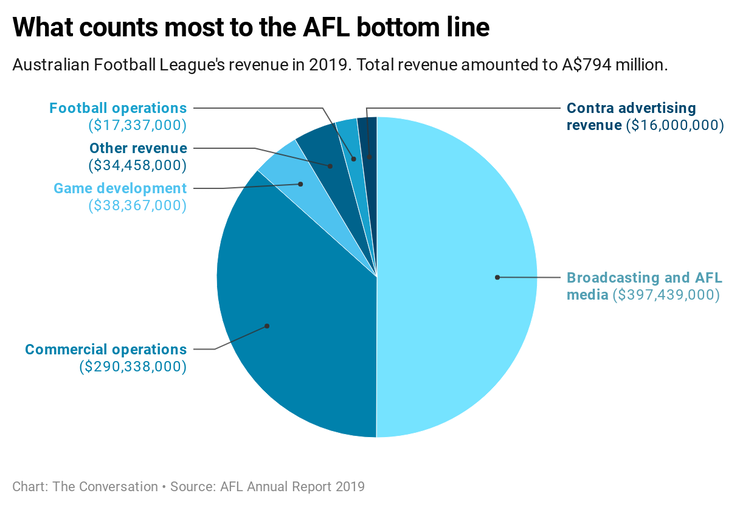 what the AFL and NRL need to turn sport into show business