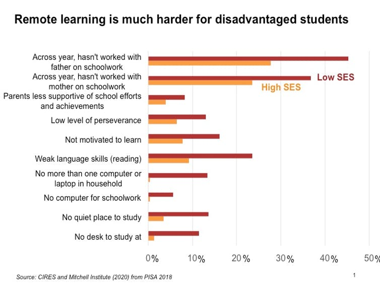 Disadvantaged students may have lost 1 month of learning during COVID-19 shutdown. But the government can fix it