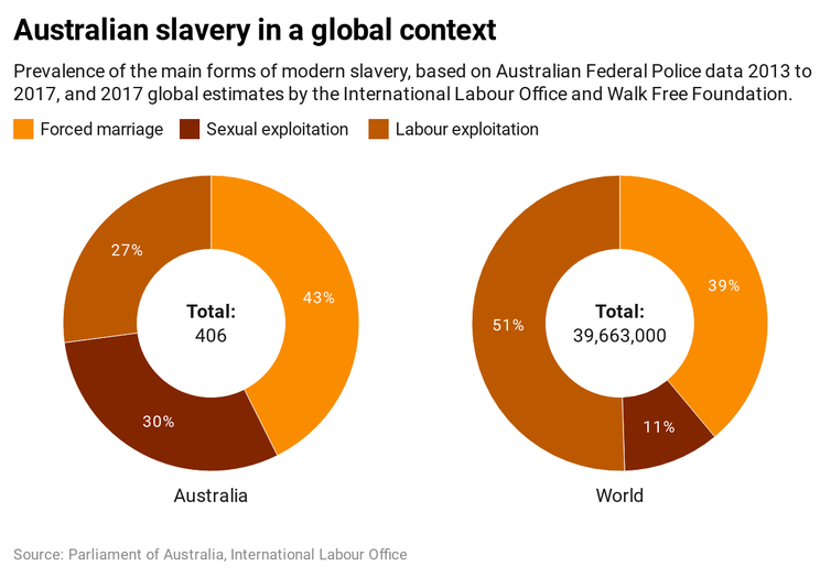Forced labour, sexual exploitation and forced marriage: modern slavery in Australia hides in plain sight