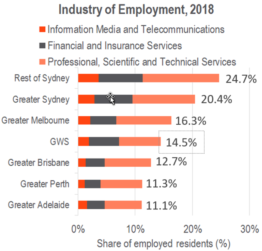 Jobs Deficit Drives Army Of Daily Commuters Out Of Western Sydney