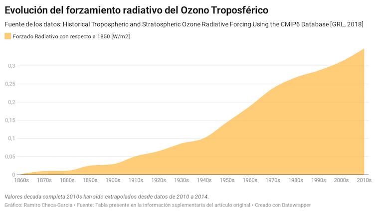 Evolución del forzamiento radiativo del ozono troposférico.