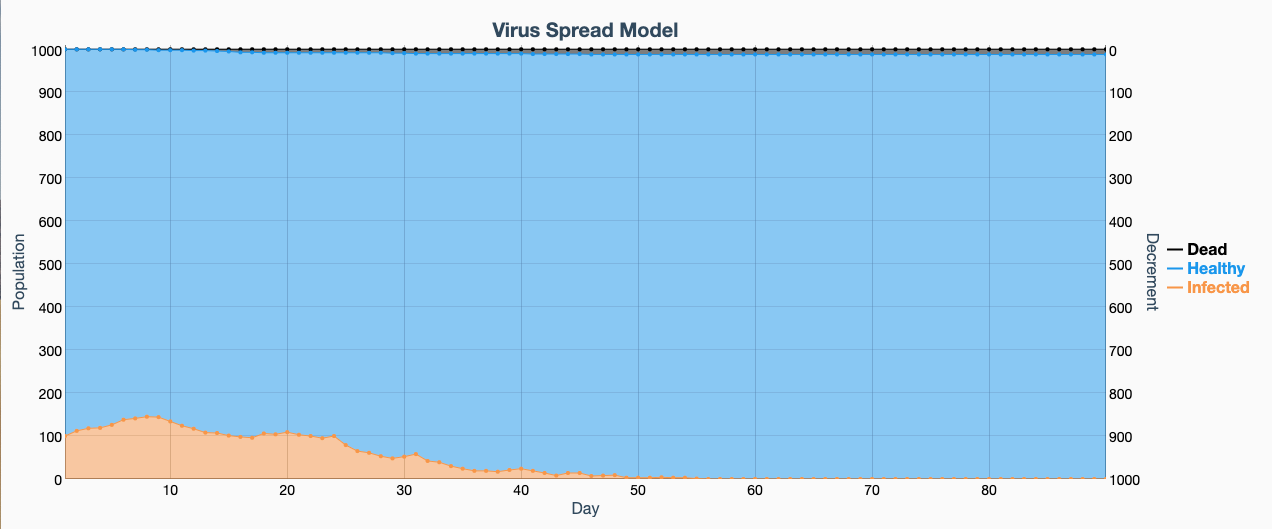 This simulation shows the effect on the same hypothetical group of 100 infected people out of a group of 1,000 where 80% of people wear masks and practice social distancing, which slows the infection rate to almost zero after two months.