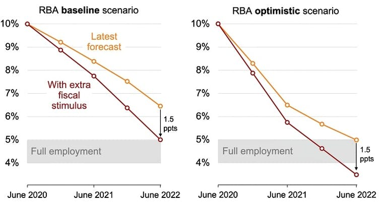 Cutting unemployment will require an extra $70 to $90 billion in stimulus. Here's why