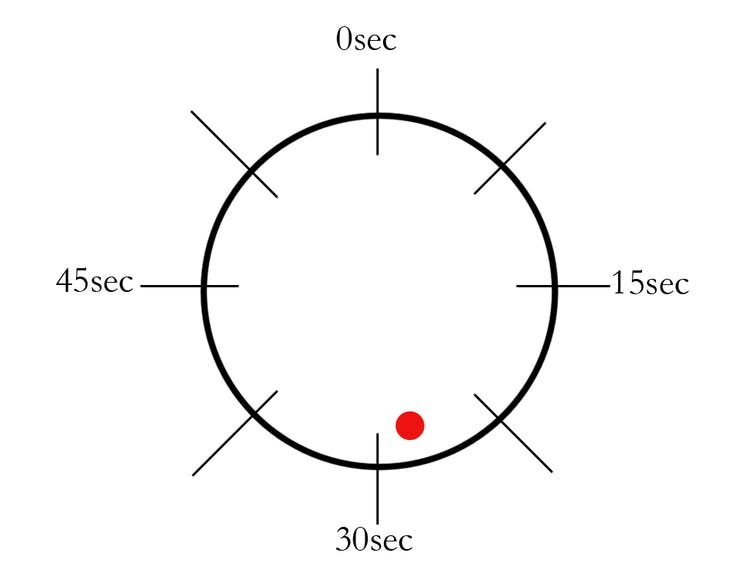 """Libet used this """"clock"""" in experiments.  Tesseract2/Wikimedia Commons, CC BY-SA"""