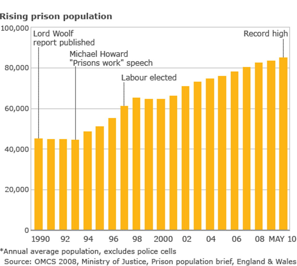 hard evidence does prison really work  how the uk s prison population has grown