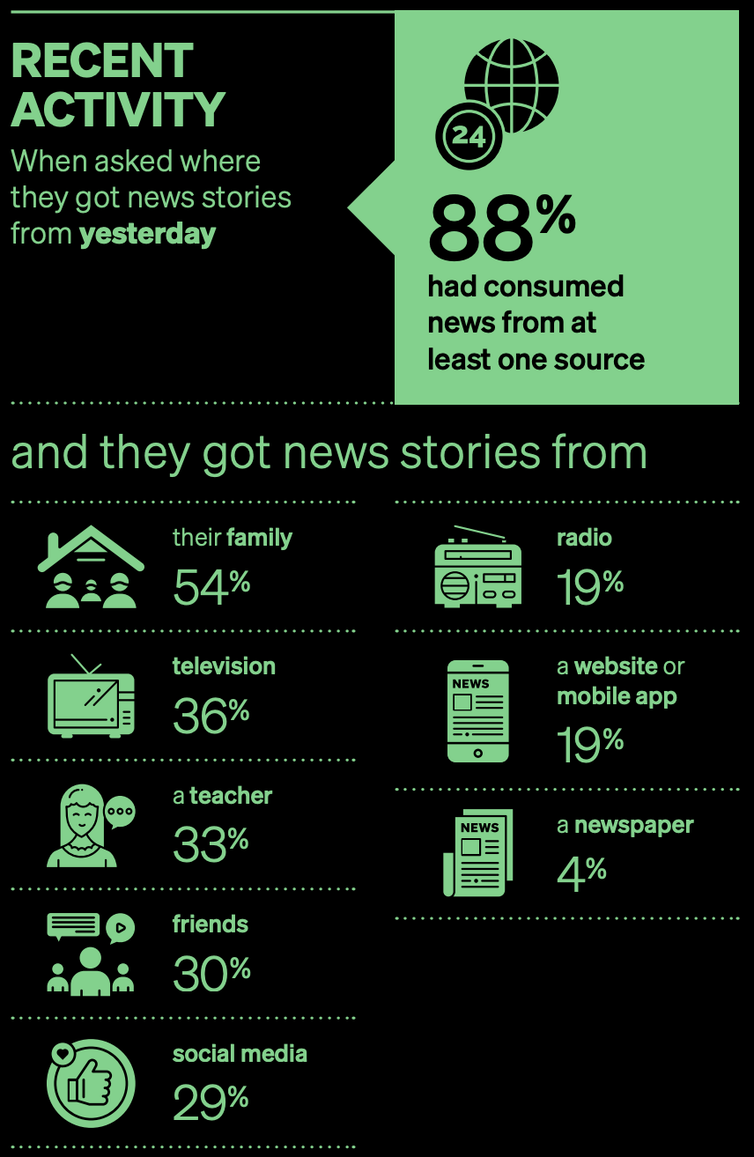 We live in an age of 'fake news'. But Australian children are not learning enough about media literacy