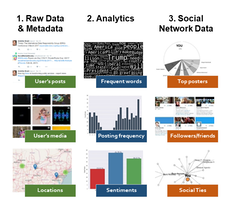 Examples of personal information derived from social media.