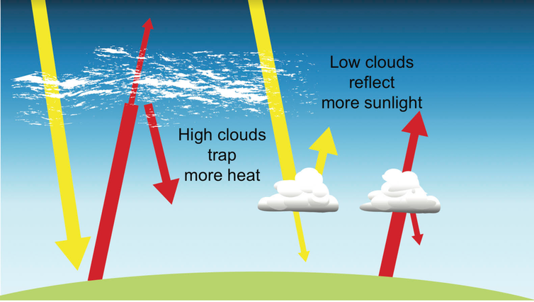 Diagram showing how different clouds trap heat or reflect sunlight, as explained two paragraphs prior.