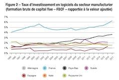 Analyse de l'investissement de l'industrie française. La Fabrique de l'industrie, données EU KLEMS