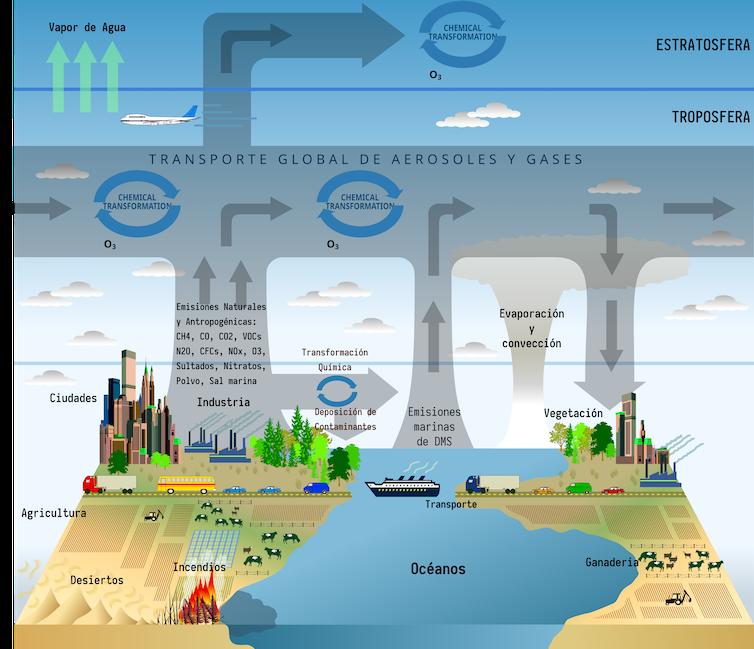 Modelos del sistema terrestre