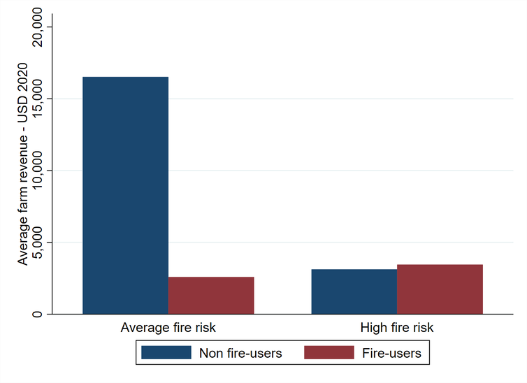 A graph comparing farm revenue for fire users and non fire users.