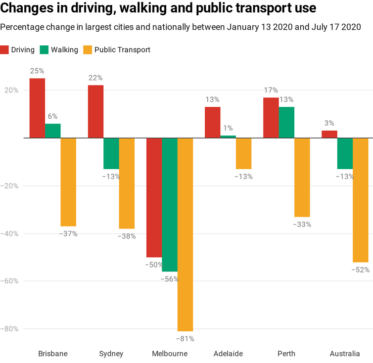 Cars rule as coronavirus shakes up travel trends in our cities