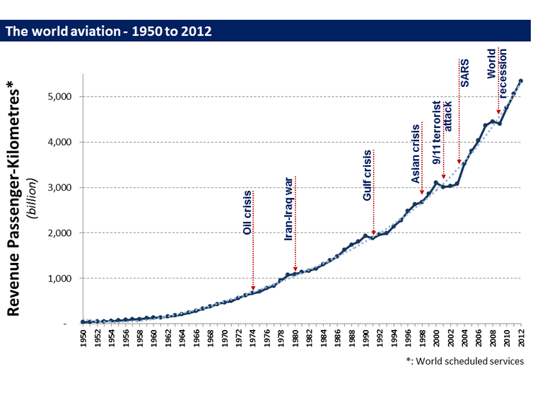Graph showing growth of airline revenue, 1950-2012.