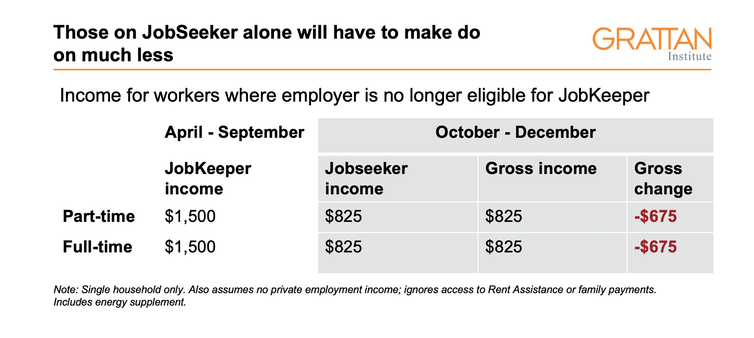 How to get both JobKeeper and JobSeeker