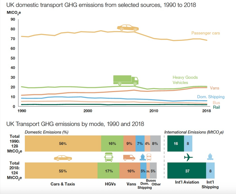 A graph showing how much different forms of transport contribute to the sector's total emissions.