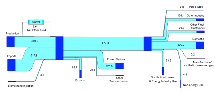 A Sankey diagram showing how natural gas is produced and used in the UK.
