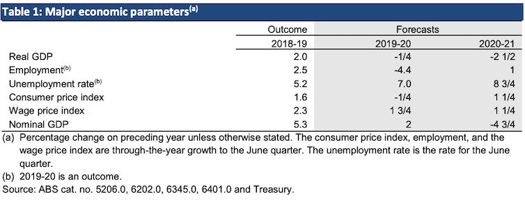 A table containing 'major economic parametres'
